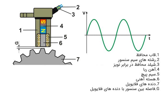 سنسور دور موتور چیست ؟