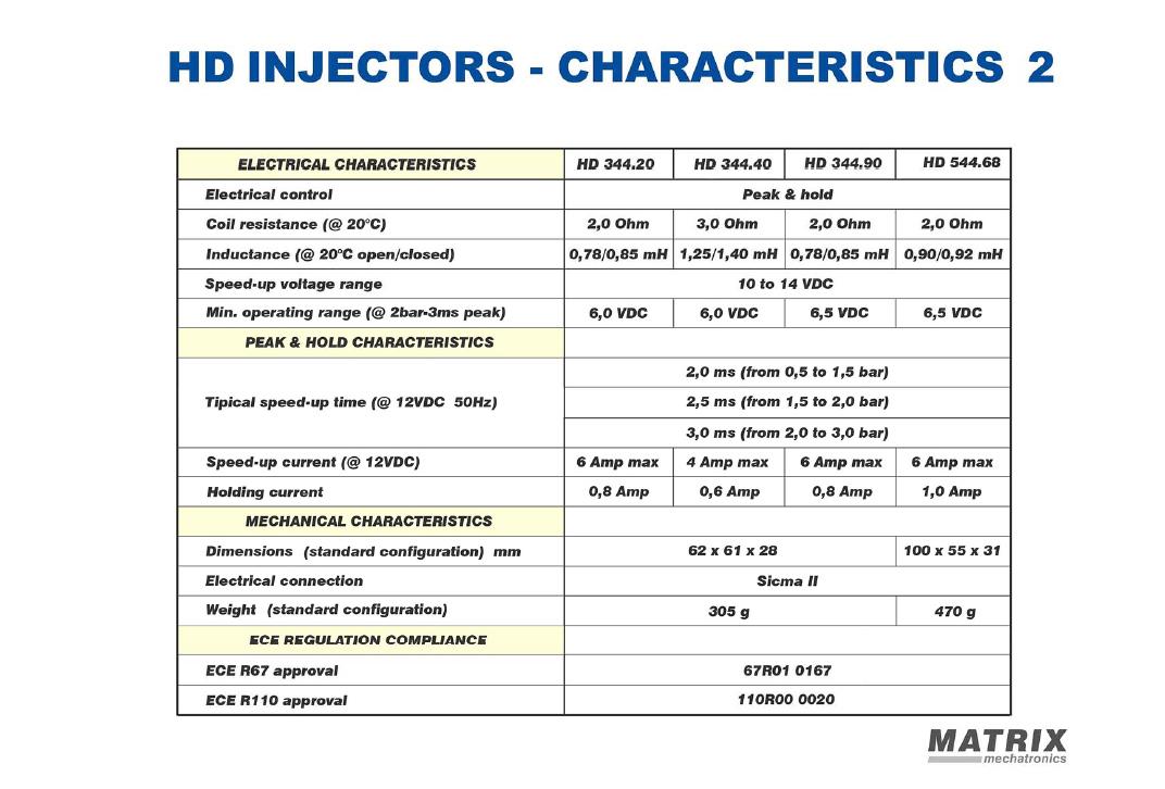 ریل ماتریکس کروز HD خودروهای دوگانه سوز شرکتی CNG