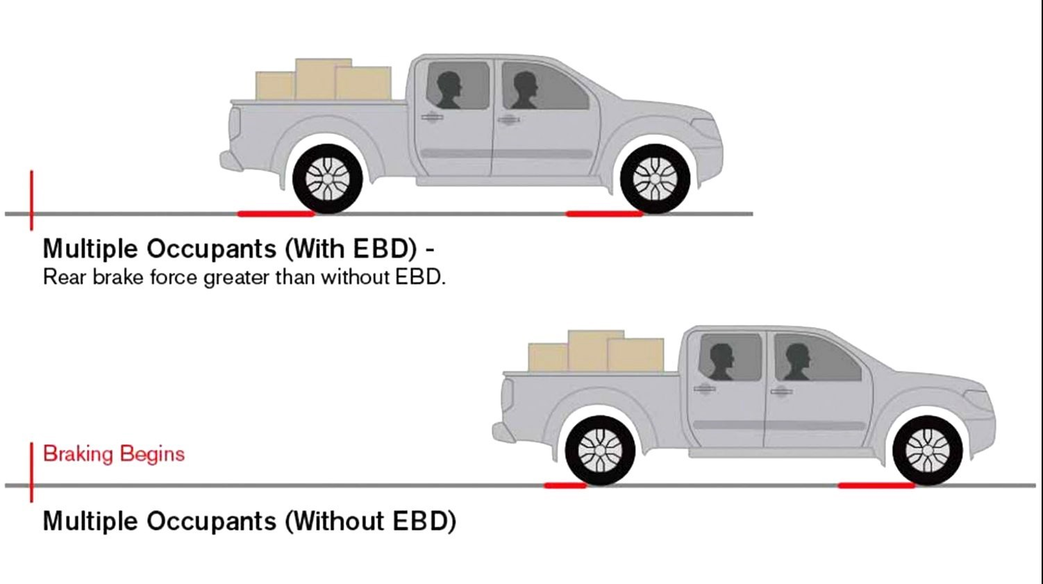 ترمز EBD چیست ؟